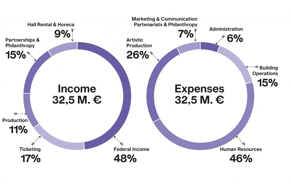 Graphique du modèle financier de Bozar